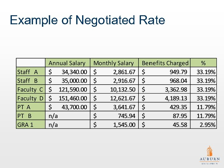 Example of Negotiated Rate