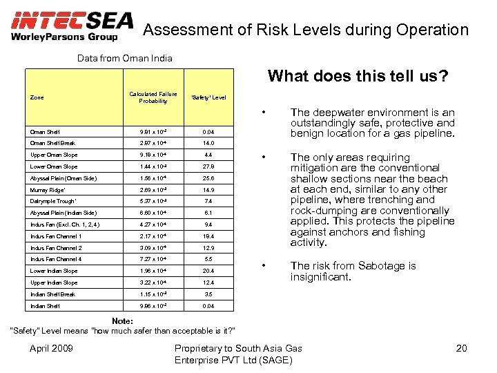 Assessment of Risk Levels during Operation Data from Oman India What does this tell