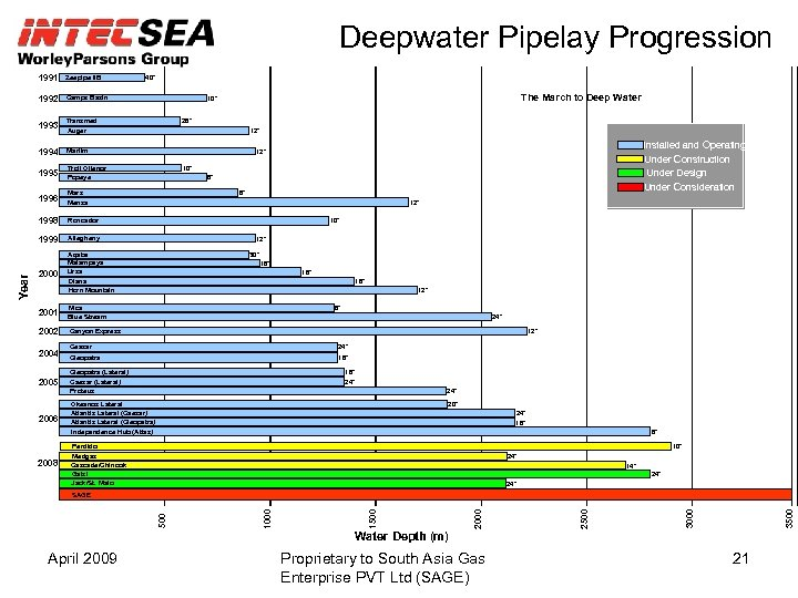 Deepwater Pipelay Progression 1991 Zeepipe IIB 1992 Camps Basin 1993 Transmed Auger 1994 Marlim