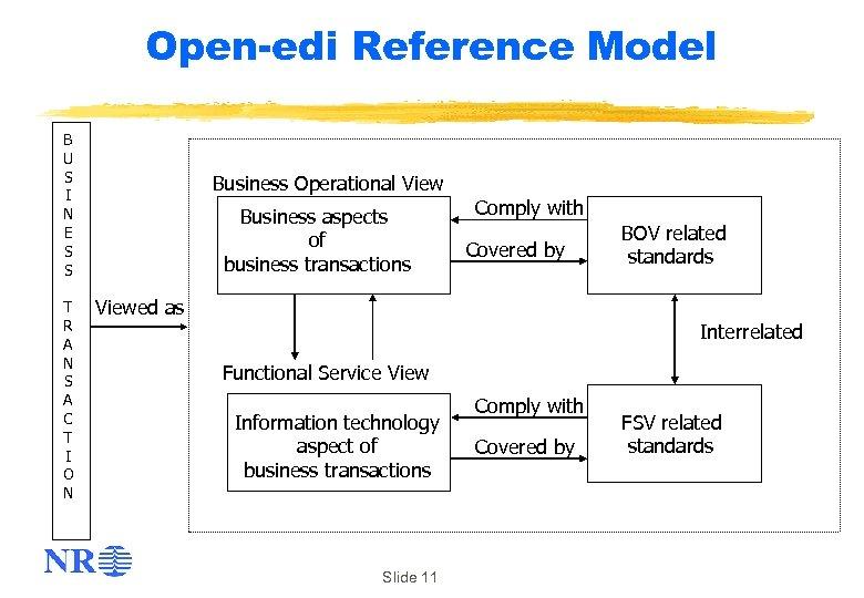 Open-edi Reference Model B U S I N E S S T R A
