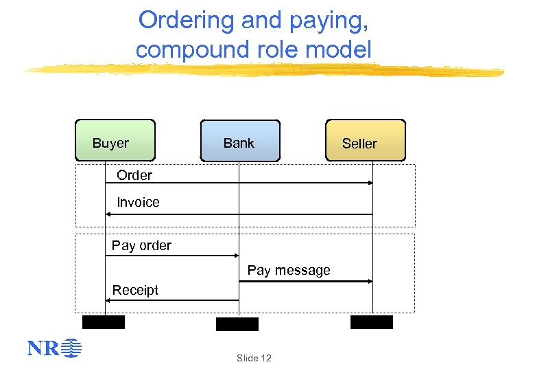 Ordering and paying, compound role model Buyer Bank Order Invoice Pay order Pay message