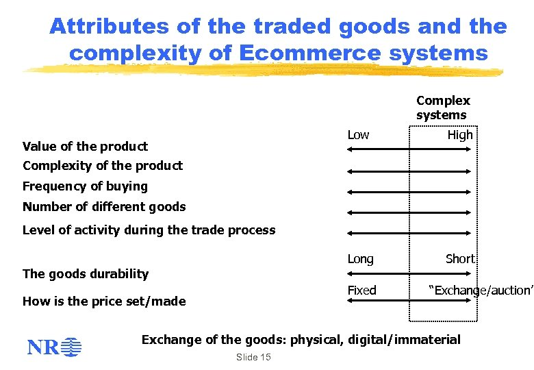 Attributes of the traded goods and the complexity of Ecommerce systems Complex systems Low