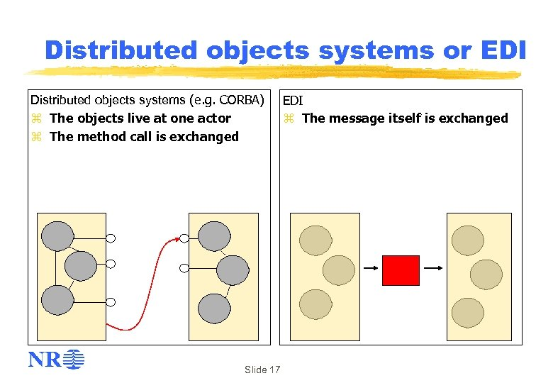 Distributed objects systems or EDI Distributed objects systems (e. g. CORBA) z The objects