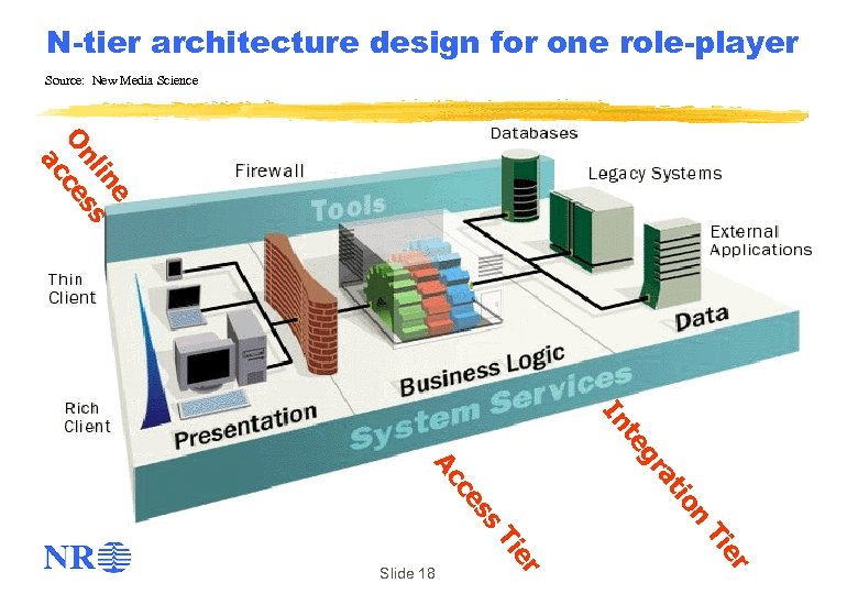 N-tier architecture design for one role-player Source: New Media Science e lin ss On