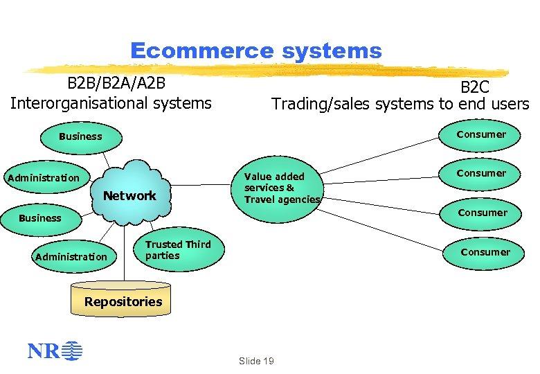 Ecommerce systems B 2 B/B 2 A/A 2 B Interorganisational systems B 2 C