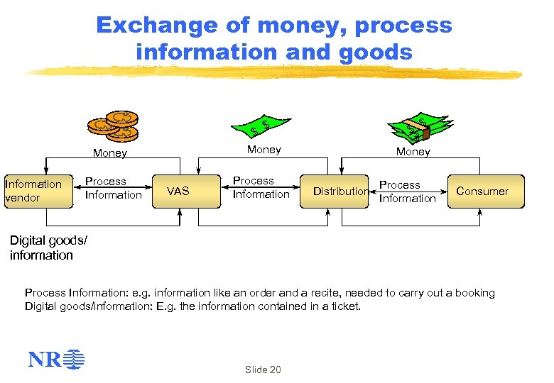 Exchange of money, process information and goods $ $$ $ Money Information vendor Process