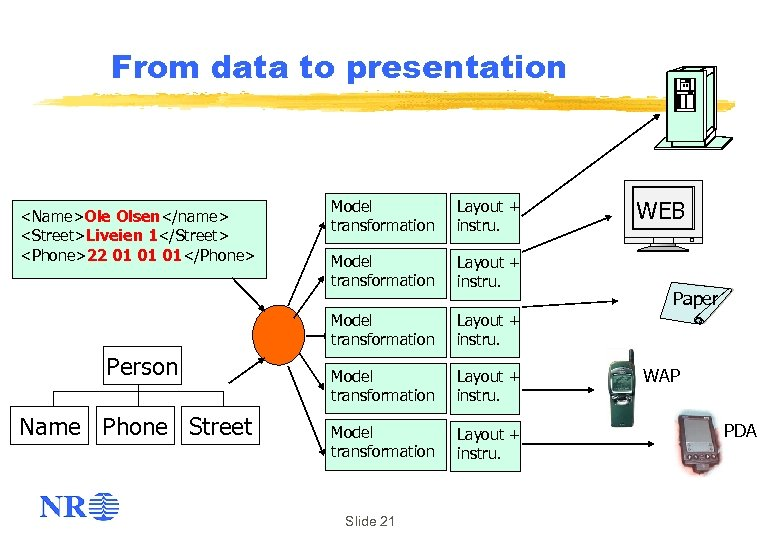 From data to presentation Person Name Phone Street Model transformation Layout + instru. Model