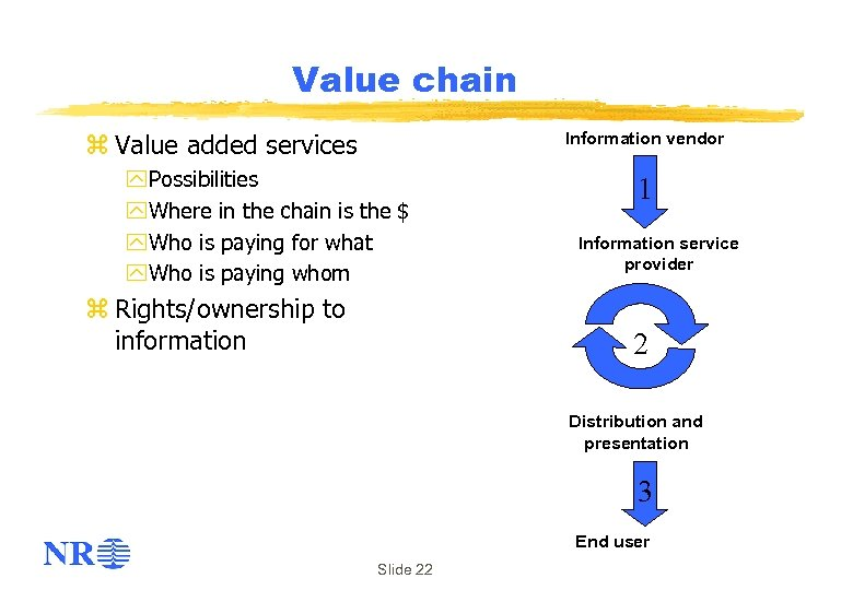 Value chain Information vendor z Value added services y Possibilities y Where in the