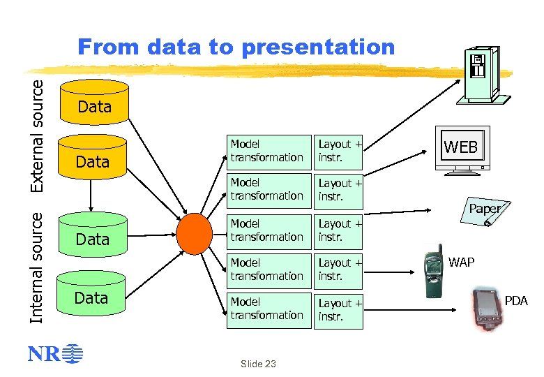 Internal source External source From data to presentation Data Layout + instr. Model transformation