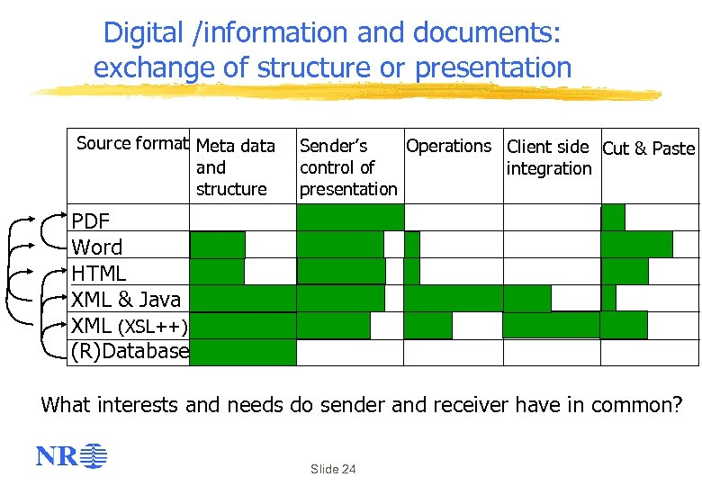 Digital /information and documents: exchange of structure or presentation Source format Meta data and