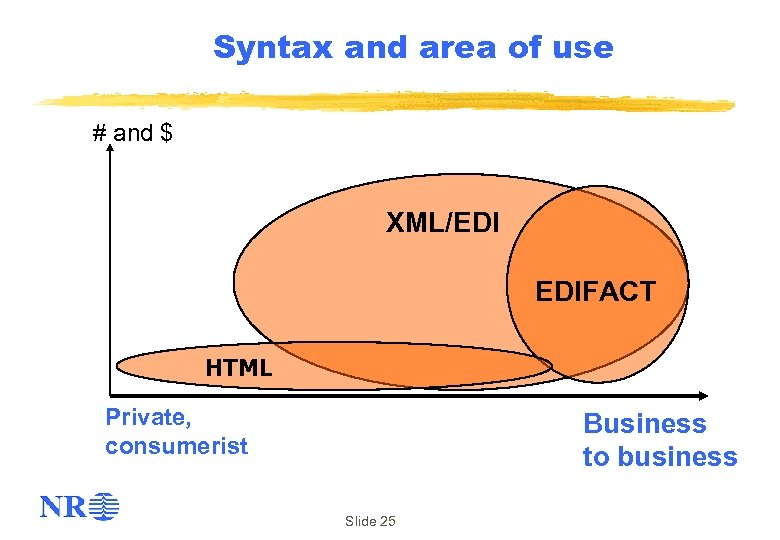 Syntax and area of use # and $ XML/EDI EDIFACT HTML Private, consumerist Business