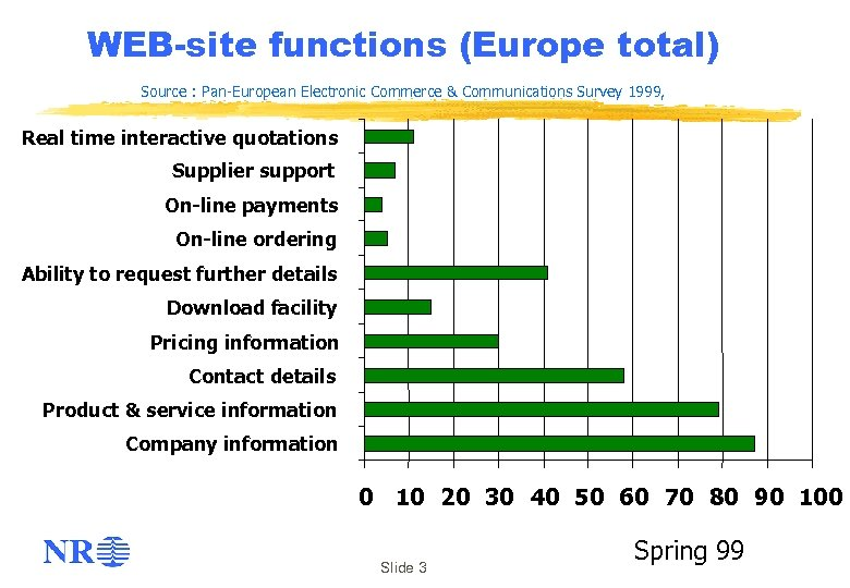 WEB-site functions (Europe total) Source : Pan-European Electronic Commerce & Communications Survey 1999, Real