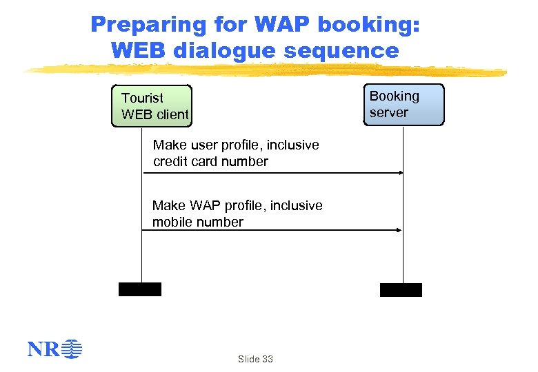 Preparing for WAP booking: WEB dialogue sequence Booking server Tourist WEB client Make user