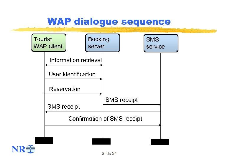 WAP dialogue sequence Tourist WAP client Booking server Information retrieval User identification Reservation SMS