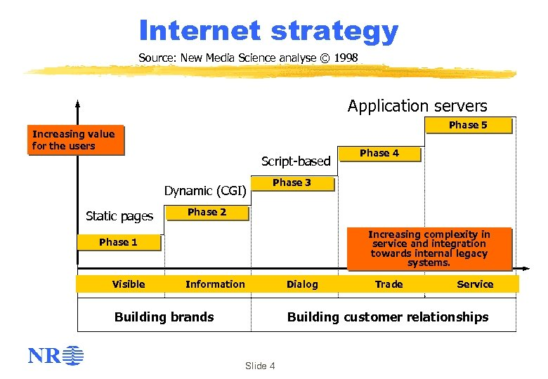 Internet strategy Source: New Media Science analyse © 1998 Application servers Phase 5 Increasing