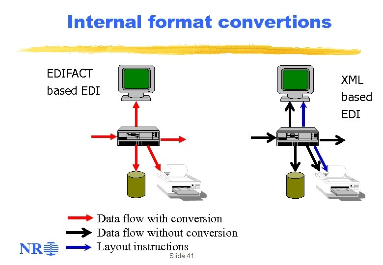 Internal format convertions EDIFACT based EDI XML based EDI Data flow with conversion Data