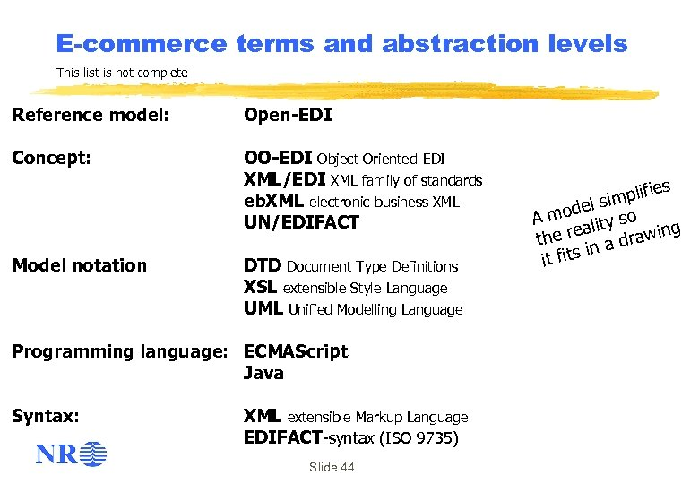 E-commerce terms and abstraction levels This list is not complete Reference model: Open-EDI Concept: