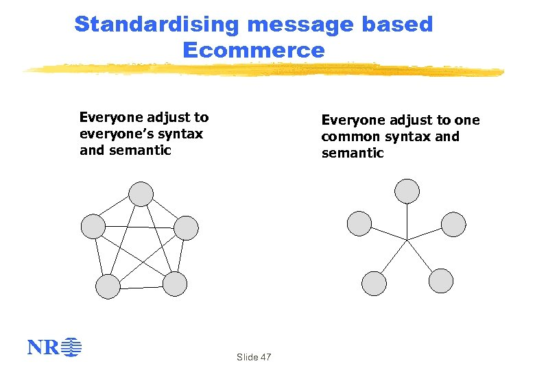 Standardising message based Ecommerce Everyone adjust to everyone's syntax and semantic Everyone adjust to