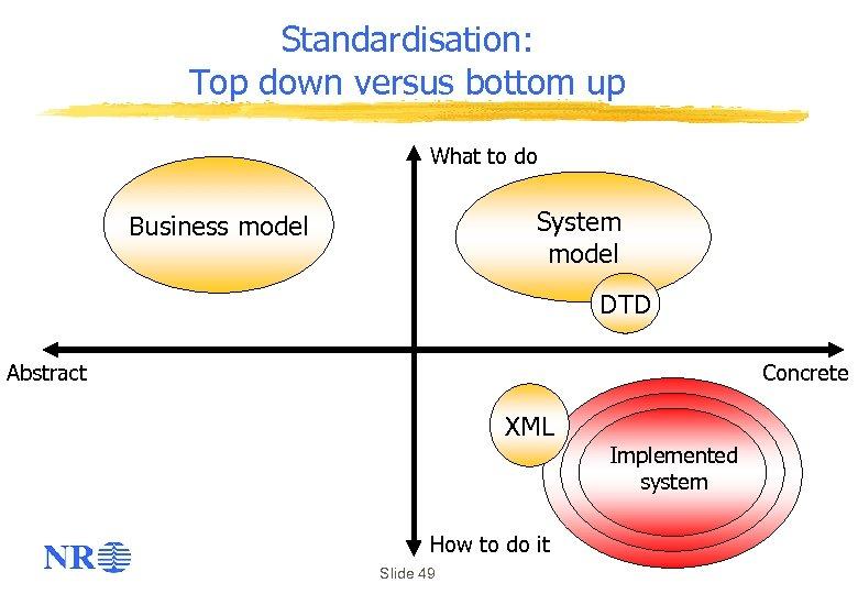 Standardisation: Top down versus bottom up What to do System model Business model DTD