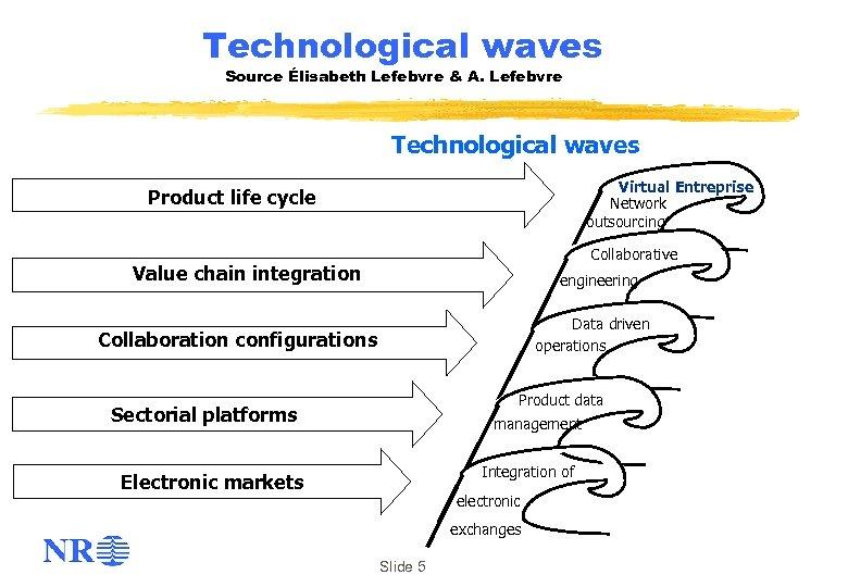 Technological waves Source Élisabeth Lefebvre & A. Lefebvre Technological waves Virtual Entreprise Network outsourcing