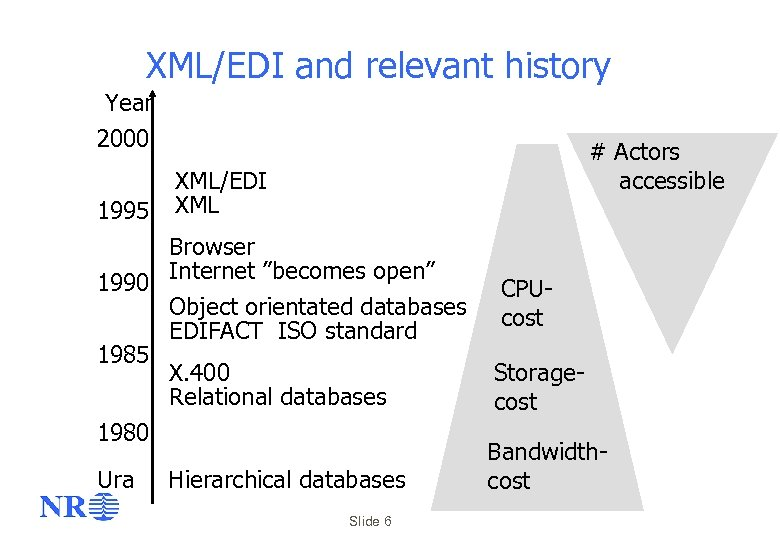 XML/EDI and relevant history Year 2000 1995 # Actors accessible XML/EDI XML Browser 1990