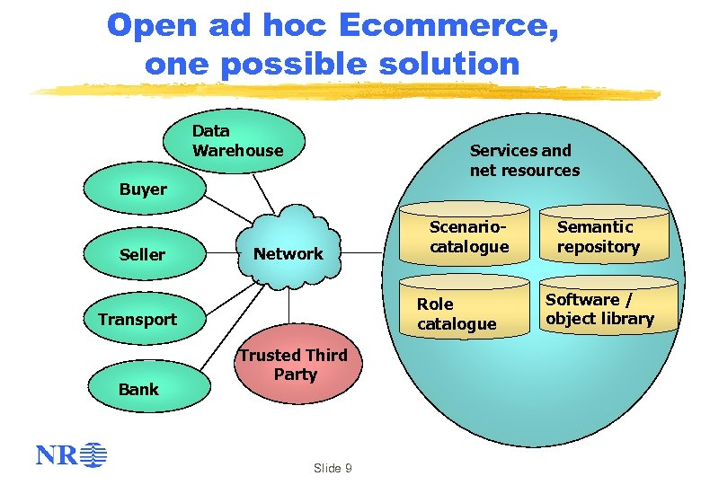 Open ad hoc Ecommerce, one possible solution Data Warehouse Services and net resources Buyer