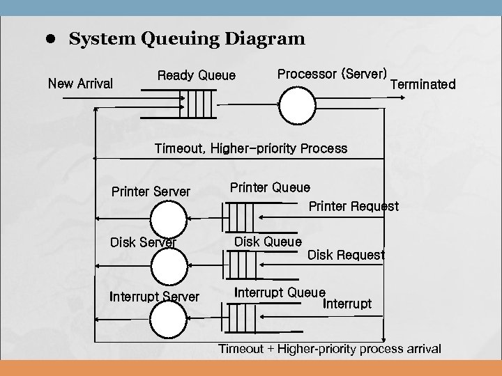 l System Queuing Diagram New Arrival Ready Queue Processor (Server) Terminated Timeout, Higher-priority Process