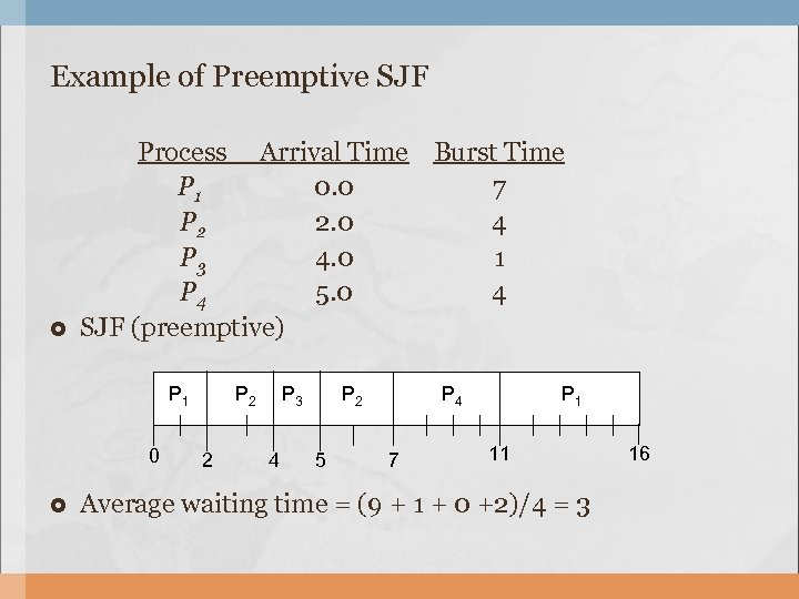 Example of Preemptive SJF Process Arrival Time Burst Time P 1 0. 0 7