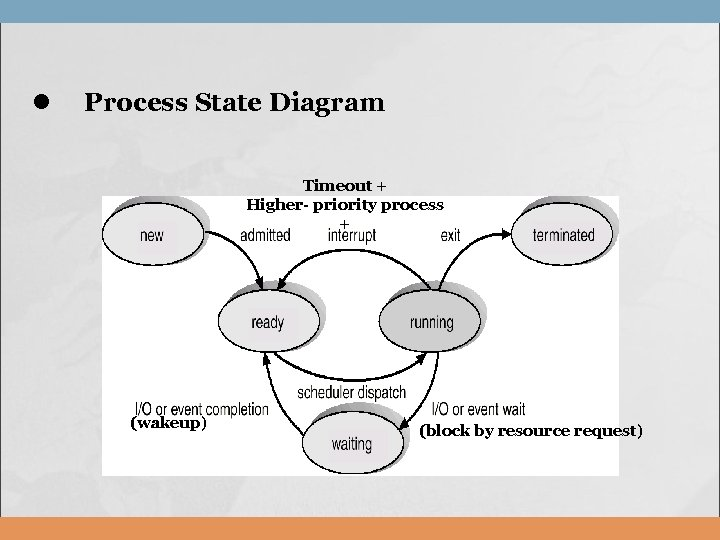 l Process State Diagram Timeout + Higher- priority process + (wakeup) (block by resource