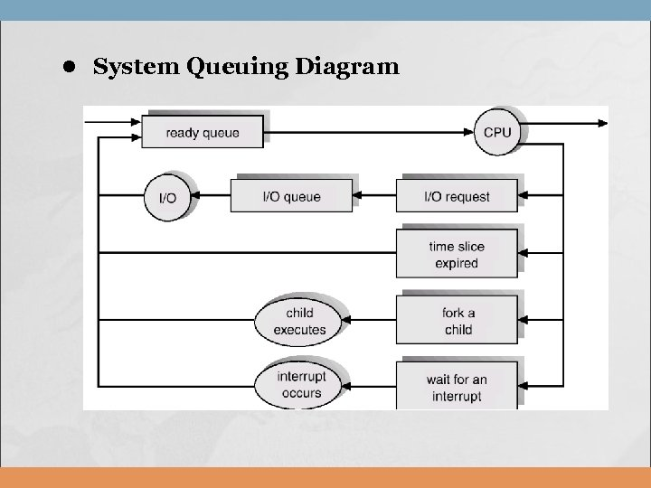 l System Queuing Diagram