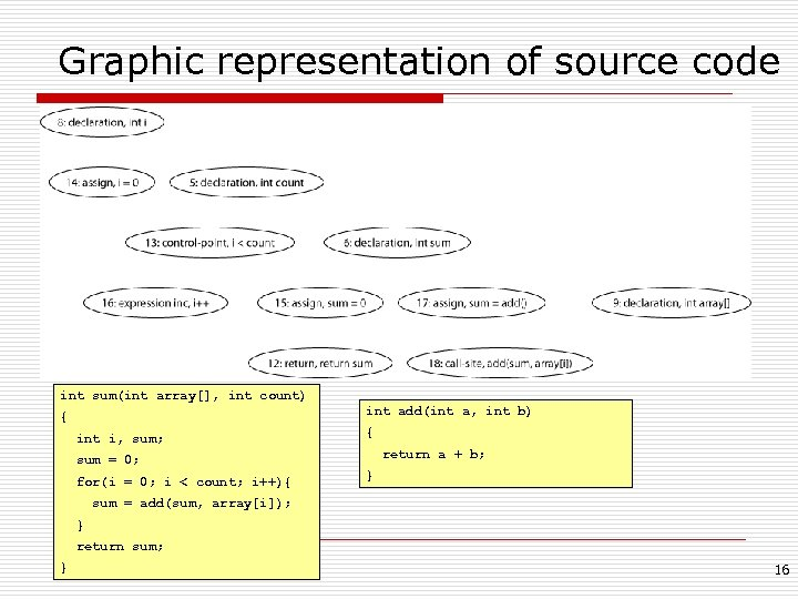 Graphic representation of source code int sum(int array[], int count) int add(int a, int
