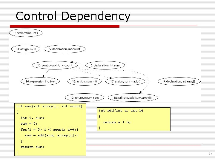 Control Dependency int sum(int array[], int count) int add(int a, int b) { int
