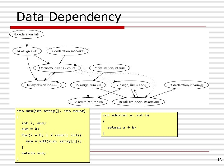 Data Dependency int sum(int array[], int count) int add(int a, int b) { int