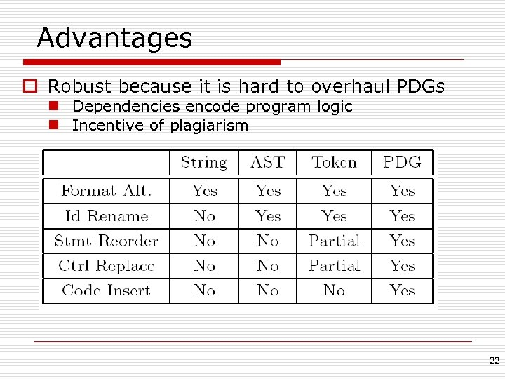 Advantages o Robust because it is hard to overhaul PDGs n Dependencies encode program