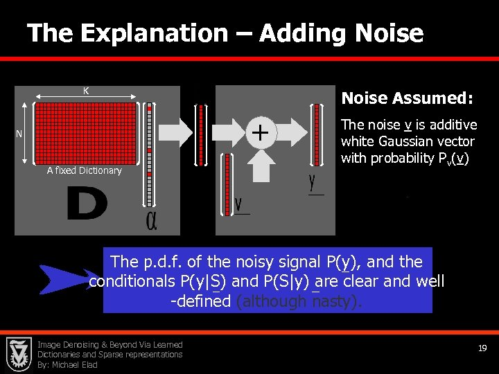 The Explanation – Adding Noise K Noise Assumed: + N A fixed Dictionary The