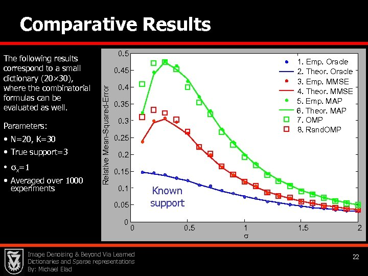 Comparative Results Parameters: • N=20, K=30 • True support=3 • σx=1 • Averaged over