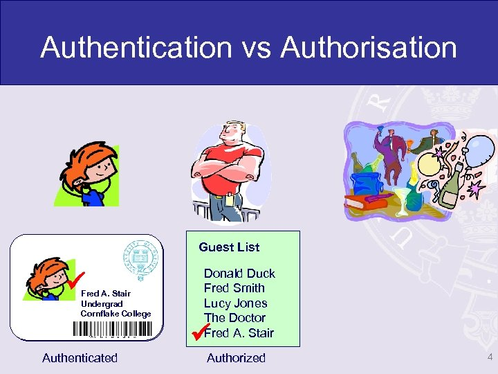 Authentication vs Authorisation Guest List Fred A. Stair Undergrad Cornflake College Donald Duck Fred