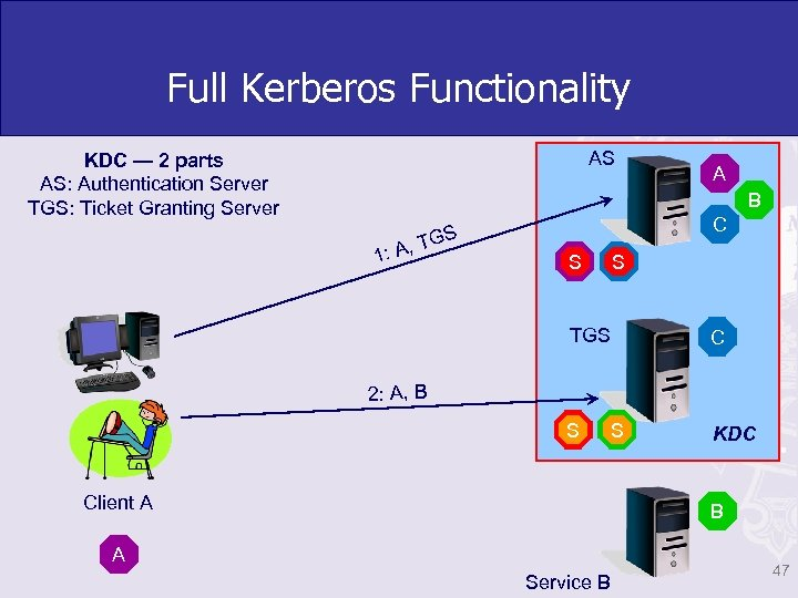 Full Kerberos Functionality AS KDC — 2 parts AS: Authentication Server TGS: Ticket Granting