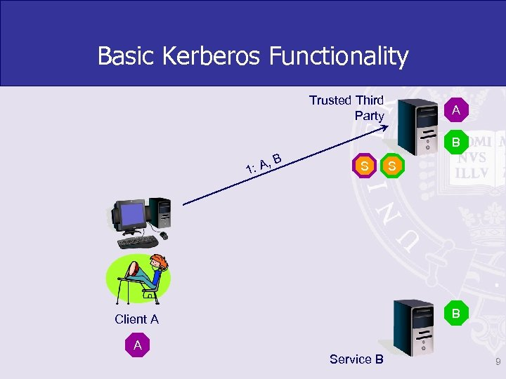 Basic Kerberos Functionality Trusted Third Party A B , 1: A B S B