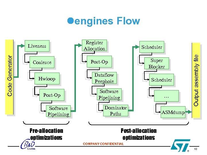 engines Flow Register Allocation Coalesce Hwloop Post-Op Software Pipelining Pre-allocation optimizations Scheduler Super