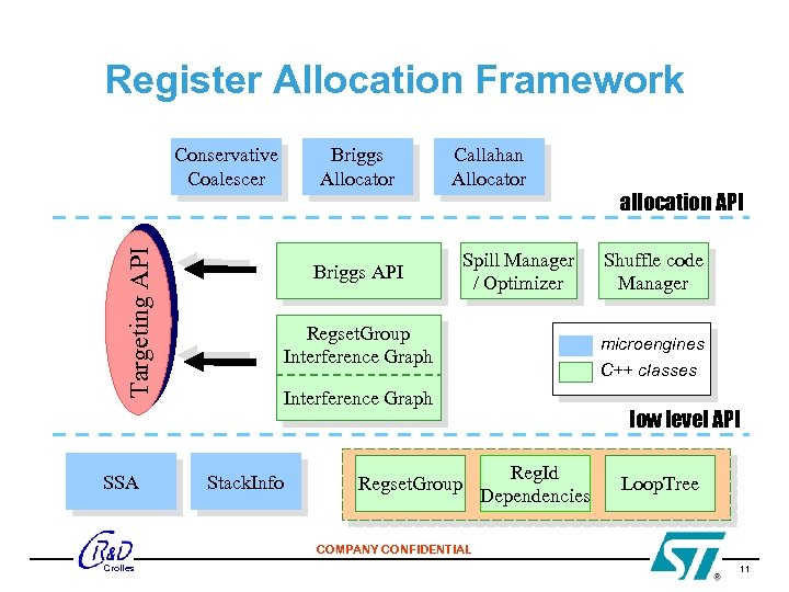 Register Allocation Framework Targeting API Conservative Coalescer SSA Briggs Allocator Callahan Allocator Briggs API