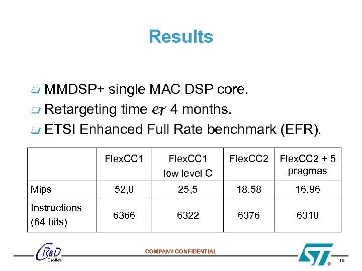 Results MMDSP+ single MAC DSP core. Retargeting time 4 months. ETSI Enhanced Full Rate