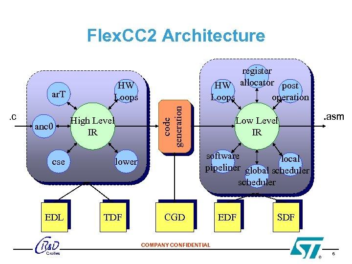 Flex. CC 2 Architecture . c anc 0 cse EDL HW Loops code generation
