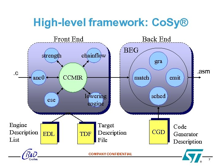 High-level framework: Co. Sy® Front End strength. c anc 0 Back End chainflow BEG