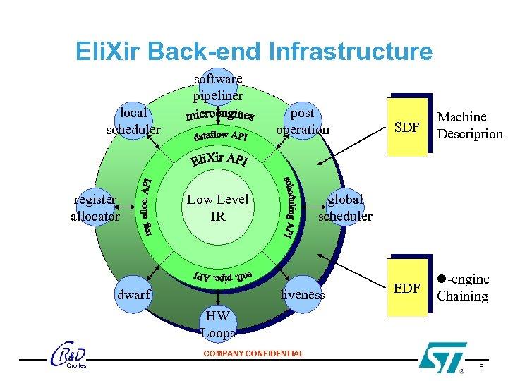 Eli. Xir Back-end Infrastructure software pipeliner local scheduler register allocator post operation Low Level
