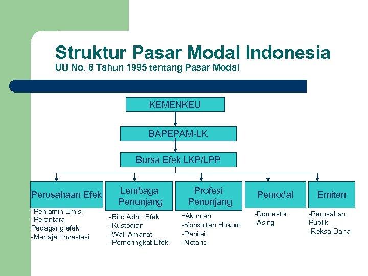 Struktur Pasar Modal Indonesia UU No. 8 Tahun 1995 tentang Pasar Modal KEMENKEU BAPEPAM-LK