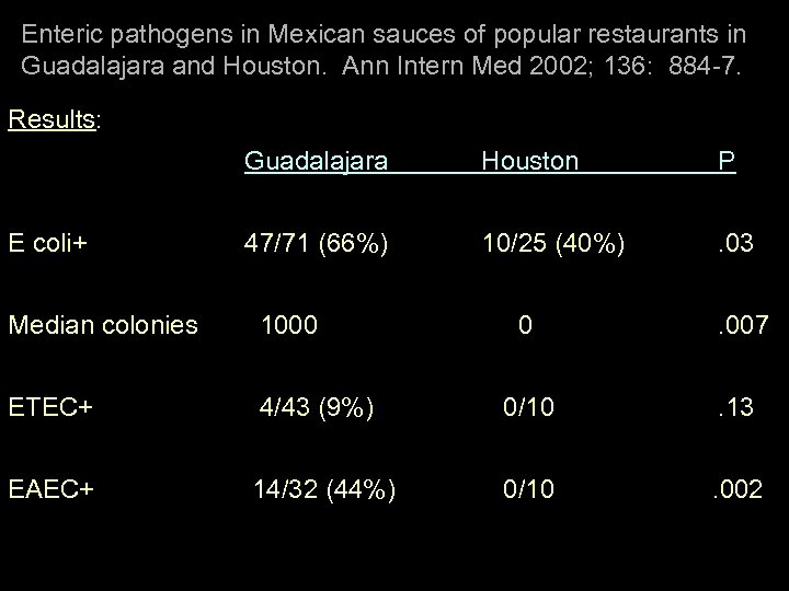 Enteric pathogens in Mexican sauces of popular restaurants in Guadalajara and Houston. Ann Intern