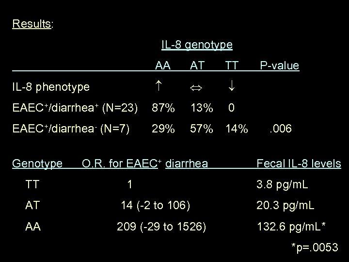 Results: IL-8 genotype AA AT TT IL-8 phenotype EAEC+/diarrhea+ (N=23) 87% 13% 0 EAEC+/diarrhea-