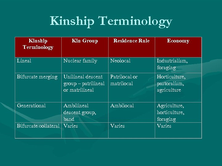 Kinship Terminology Kin Group Residence Rule Economy Lineal Nuclear family Neolocal Industrialism, foraging Bifurcate