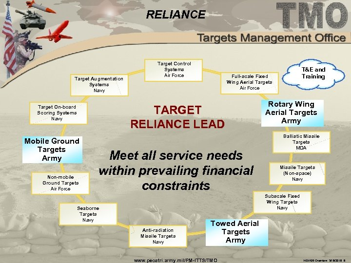 RELIANCE Target Augmentation Systems Navy Target Control Systems Air Force TARGET RELIANCE LEAD Target